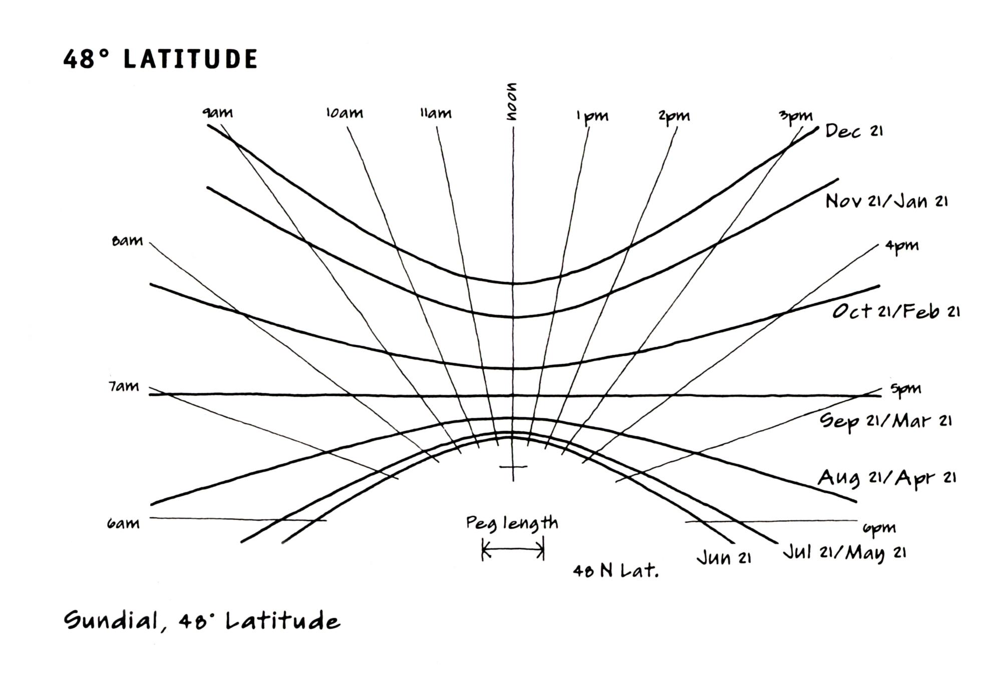 how to read sun path daiagram