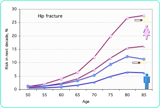 graph of smoking and risk of fracture. The graph is based on relative risks