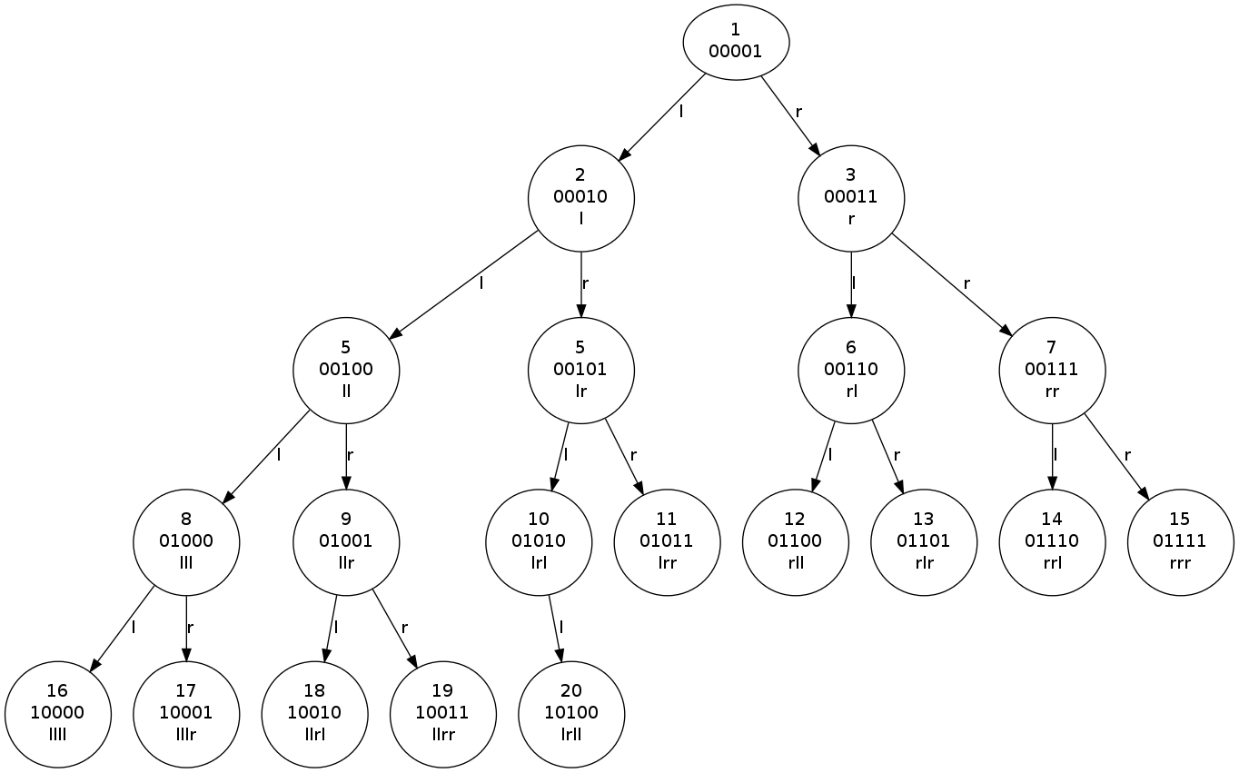 how to build a huffman tree using a priority queue