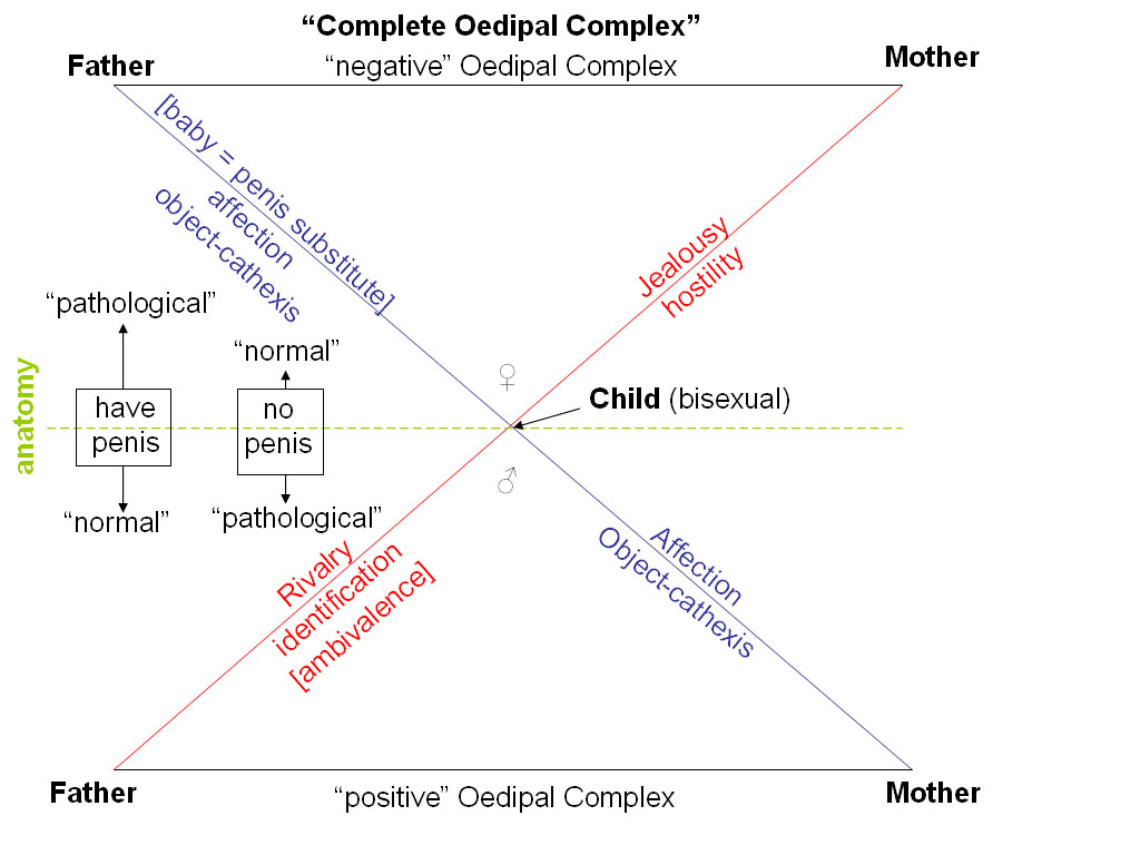 oedipus complex to view a diagram click here