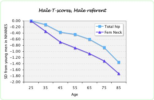 T Score Of Fem Neck Is Lower Than Total Hip In Men